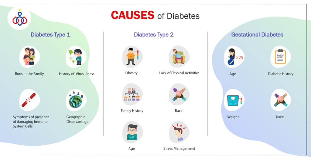 what is diabetes and its causes